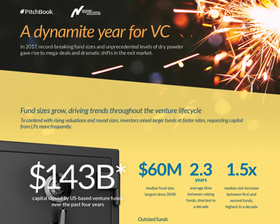 Banners and Alerts and A dynamite year for VC
