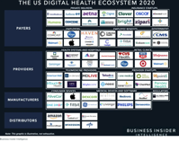 Digital Health Ecosystem Report Startups Companies in 2020 Business Insider