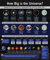 Elizabeth E Brait on LinkedIn How Big Is the Universe Infographics should tell a story designer data astronomy astrophysics infographic universe