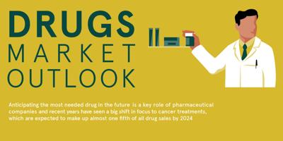 Infographic Visualizing the Future of the Pharma Market