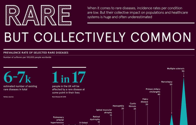 Infographic Which Rare Diseases Are The Most Common