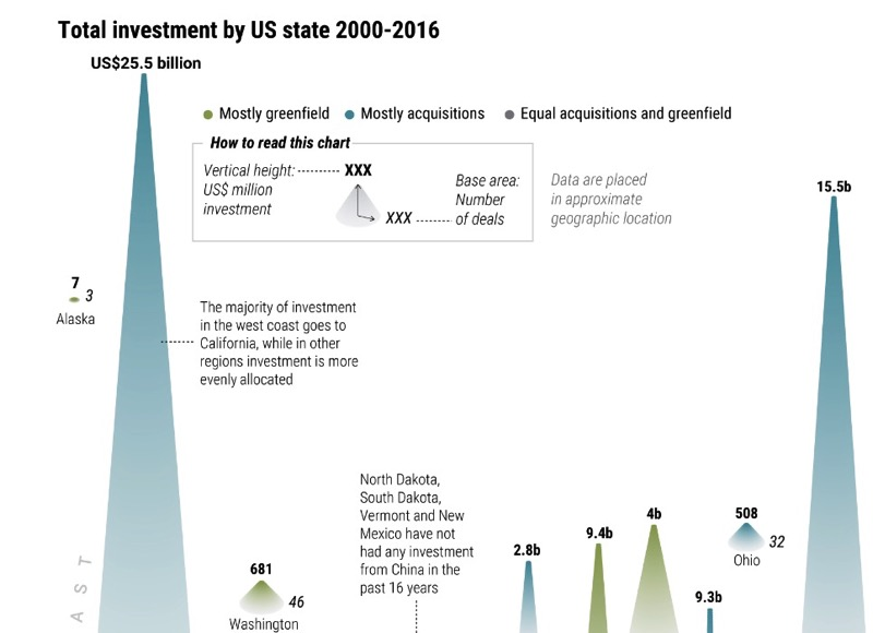 Infographic Which States Get the Most Chinese Investment