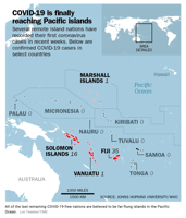 All of the last remaining COVID-19-free nations are believed to be far-flung islands in the Pacific Ocean. Lon Tweeten/TIME