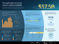 The ripple effect of record venture capital availability datagraphic PitchBook