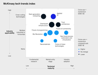 The top technology trends McKinsey