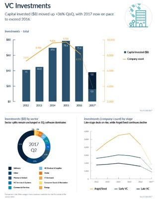 US venture capital at cruising speed datagraphic PitchBook News