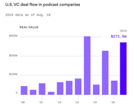 Venture capital cash is pouring into podcast companies Axios