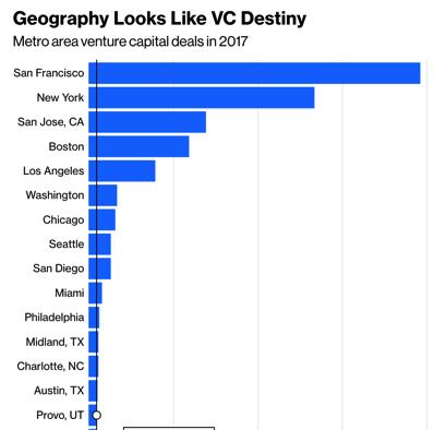 Venture Capital Needs Some Geographic Diversity Bloomberg