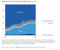 What drives pharma m a McKinsey