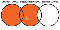 What is an innovation school