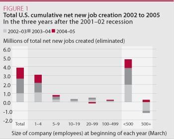 Total U.S. cumulative new job creation 2002 to 2005