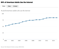 Americans Internet Access Percent of Adults 2000 2015 Pew Research Center
