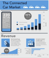 Connected car forecasts top manufacturers Business Insider