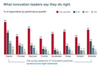 The eight essentials of innovation McKinsey Company